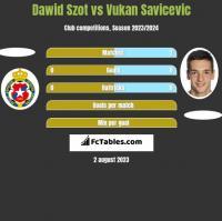 Dawid Szot vs Vukan Savicevic h2h player stats