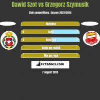 Dawid Szot vs Grzegorz Szymusik h2h player stats