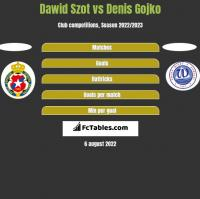 Dawid Szot vs Denis Gojko h2h player stats