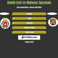 Dawid Szot vs Mateusz Spychala h2h player stats