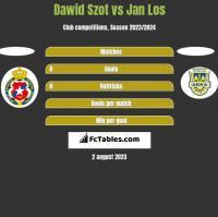 Dawid Szot vs Jan Los h2h player stats