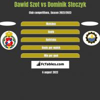Dawid Szot vs Dominik Steczyk h2h player stats