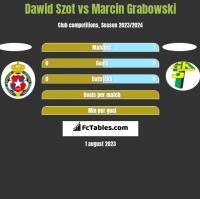 Dawid Szot vs Marcin Grabowski h2h player stats