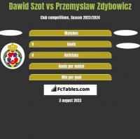 Dawid Szot vs Przemyslaw Zdybowicz h2h player stats