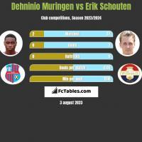Dehninio Muringen vs Erik Schouten h2h player stats