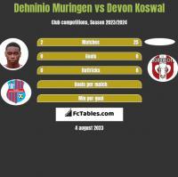Dehninio Muringen vs Devon Koswal h2h player stats