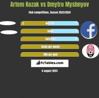 Artem Kozak vs Dmytro Myshnyov h2h player stats