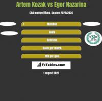 Artem Kozak vs Egor Nazarina h2h player stats