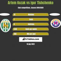 Artem Kozak vs Igor Tishchenko h2h player stats