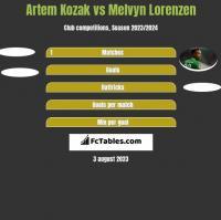 Artem Kozak vs Melvyn Lorenzen h2h player stats