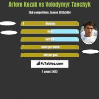 Artem Kozak vs Volodymyr Tanchyk h2h player stats