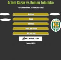 Artem Kozak vs Roman Tolochko h2h player stats