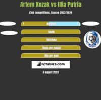 Artem Kozak vs Illia Putria h2h player stats