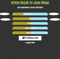Artem Kozak vs Joao Diogo h2h player stats