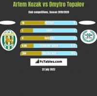 Artem Kozak vs Dmytro Topalov h2h player stats