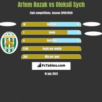 Artem Kozak vs Oleksii Sych h2h player stats