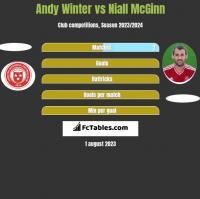 Andy Winter vs Niall McGinn h2h player stats