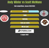 Andy Winter vs Scott McMann h2h player stats