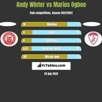 Andy Winter vs Marios Ogboe h2h player stats