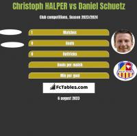Christoph HALPER vs Daniel Schuetz h2h player stats