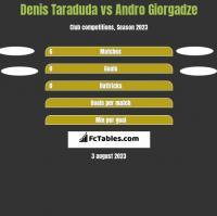 Denis Taraduda vs Andro Giorgadze h2h player stats