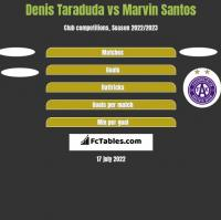 Denis Taraduda vs Marvin Santos h2h player stats