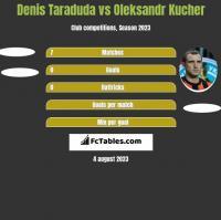 Denis Taraduda vs Ołeksandr Kuczer h2h player stats