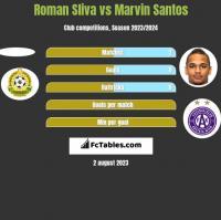 Roman Sliva vs Marvin Santos h2h player stats