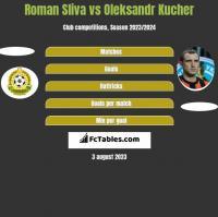 Roman Sliva vs Oleksandr Kucher h2h player stats