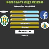 Roman Sliva vs Sergiy Vakulenko h2h player stats