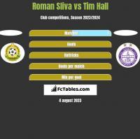 Roman Sliva vs Tim Hall h2h player stats