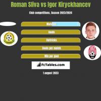 Roman Sliva vs Igor Kiryckhancev h2h player stats