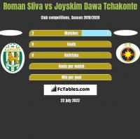 Roman Sliva vs Joyskim Dawa Tchakonte h2h player stats