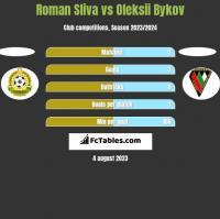 Roman Sliva vs Oleksii Bykov h2h player stats