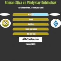 Roman Sliva vs Vladyslav Dubinchak h2h player stats