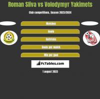 Roman Sliva vs Volodymyr Yakimets h2h player stats