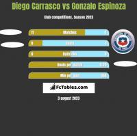Diego Carrasco vs Gonzalo Espinoza h2h player stats