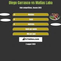Diego Carrasco vs Matias Laba h2h player stats