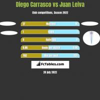 Diego Carrasco vs Juan Leiva h2h player stats