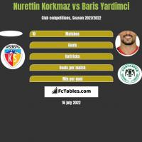 Nurettin Korkmaz vs Baris Yardimci h2h player stats