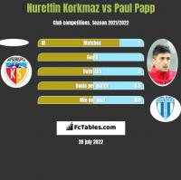 Nurettin Korkmaz vs Paul Papp h2h player stats