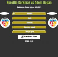 Nurettin Korkmaz vs Adem Dogan h2h player stats