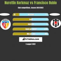 Nurettin Korkmaz vs Francisco Rubio h2h player stats