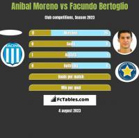 Anibal Moreno vs Facundo Bertoglio h2h player stats