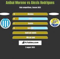Anibal Moreno vs Alexis Rodrigues h2h player stats