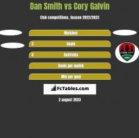 Dan Smith vs Cory Galvin h2h player stats