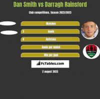 Dan Smith vs Darragh Rainsford h2h player stats