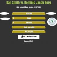 Dan Smith vs Dominic Jacob Borg h2h player stats