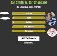 Dan Smith vs Karl Sheppard h2h player stats