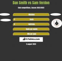 Dan Smith vs Sam Verdon h2h player stats